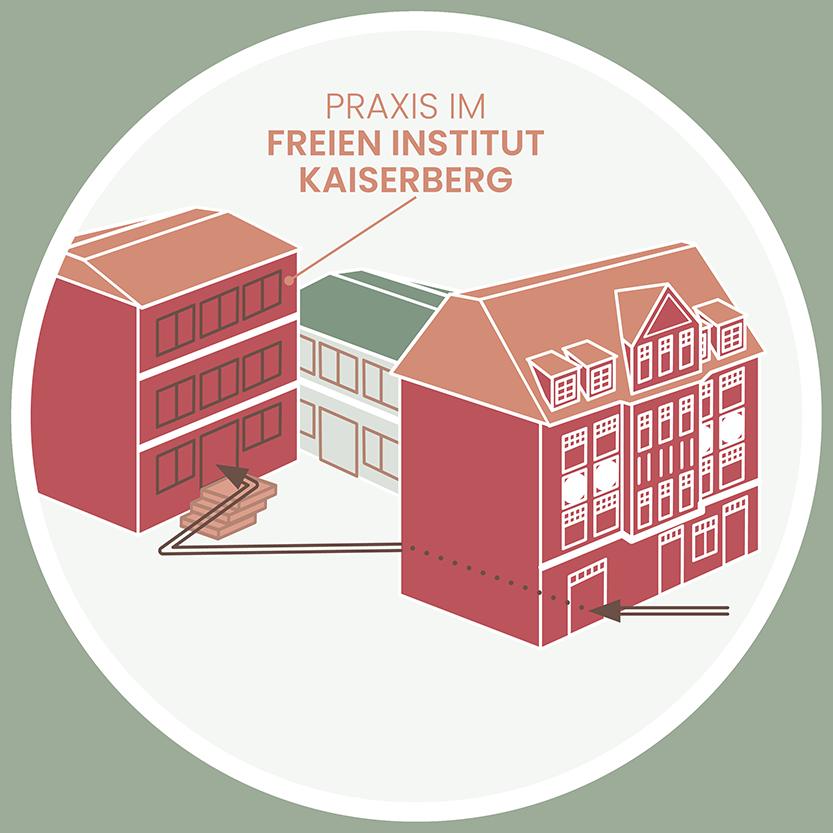 Sabine Finkelmeier Praxis Anfahrt Detail